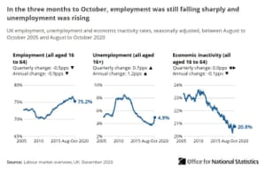 UK unemployment, to October 2020