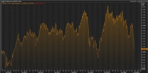 The FTSE 100 over the last year