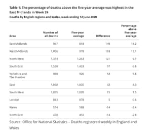 Excess deaths in the English regions and in Wales in the week ending 12 June