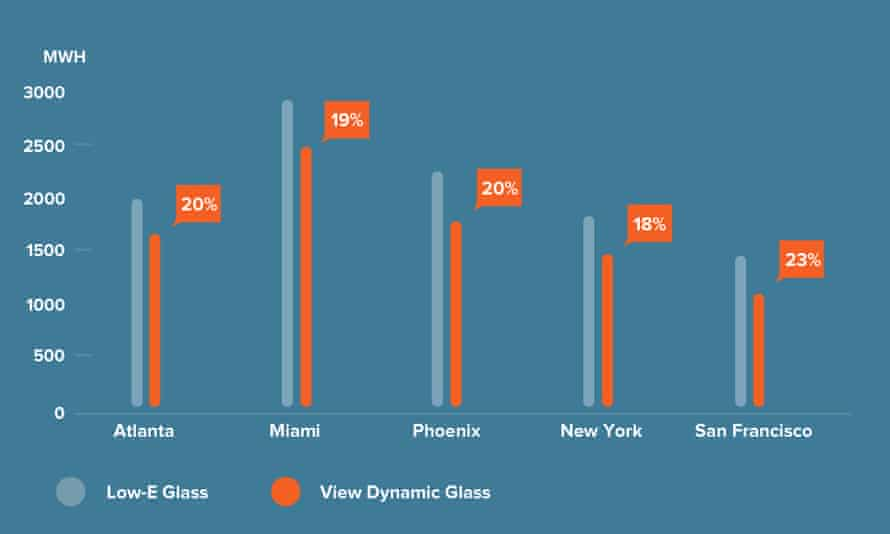 View says its glass reduces electricity consumption by an average of 20%. This is a chart of View windows installed in various cities in the US.