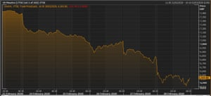 The FTSE 100 this week