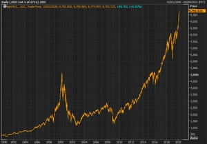 The Nasdaq composite index hit a new record high on Wednesday.