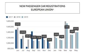 EU car sales May