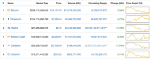 Various cryptocurrencies, ranked by how many people have been fooled.