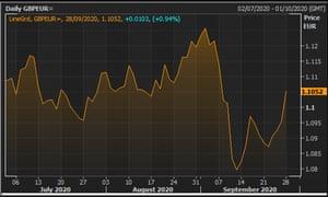 The pound vs the euro over the last quarter