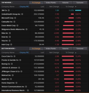 The top movers on the Dow Jones industrial average, morning of February 28 2020