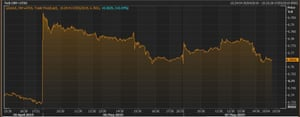 Yuan vs US dollar