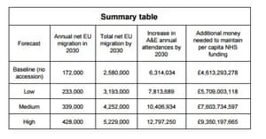 Vote Leave table relating to EU migration and the NHS