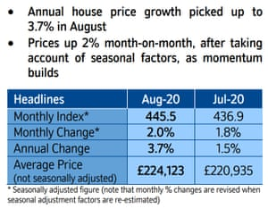 UK house prices to August 2020