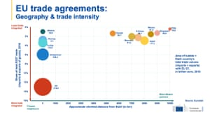 EU trade agreements