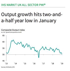 UK output