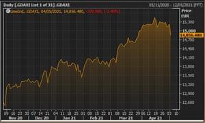 Germany's DAX stock index