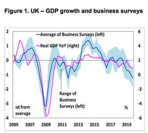 A chart showing how UK business surveys have deteriorated