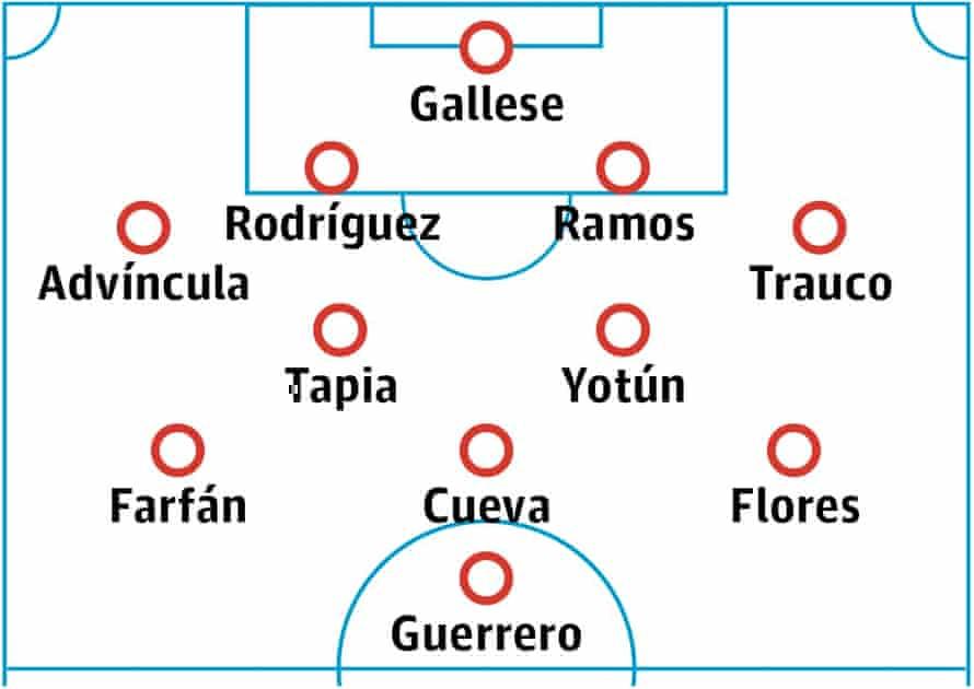 Peru probable starting XI