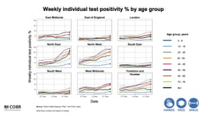 Positivity rate by age and region