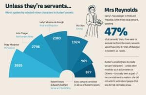 Jane Austen: Servants rarely speak