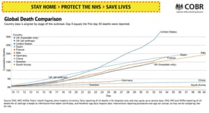 Global death comparision