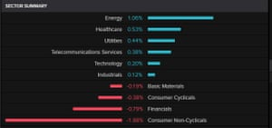 The FTSE 100 by sector