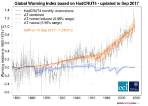 Human and natural contributions to global warming.