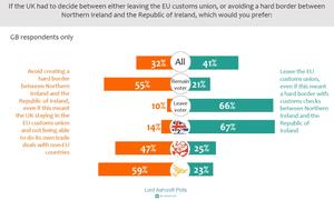 Polling on leaving customs union v avoiding hard border in Ireland
