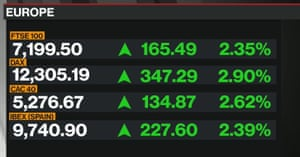 European markets at the close of trading
