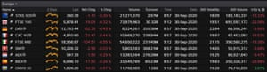 European stock markets, early trading, 30th September 2020