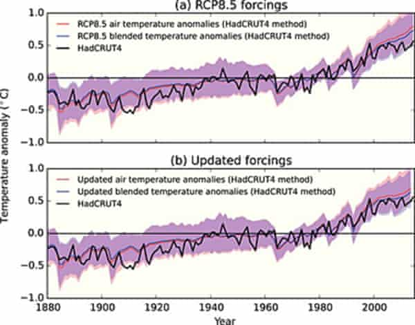 Before (top) and after (bottom) adjusting the models so they projected temperatures in a way that could be compared like-for-like with observations.