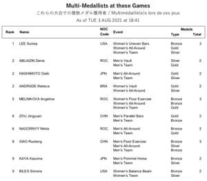 Multi-Medallists at these Games