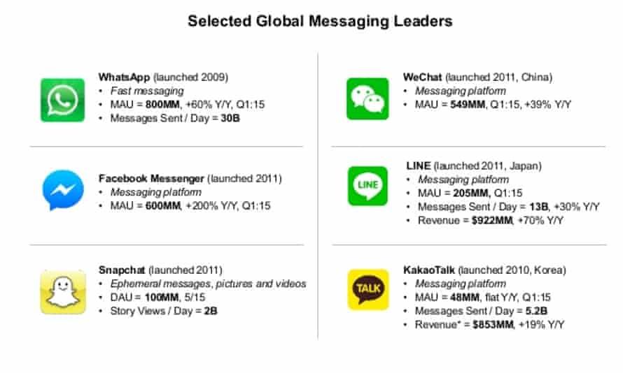 Messaging platform trends