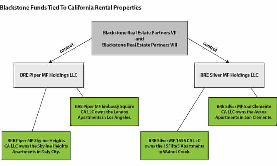 Blackstone's investment funds are tied to apartment complexes in California.