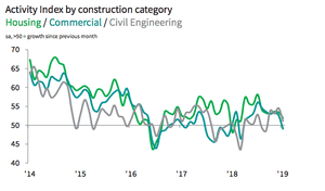 UK construction by sector