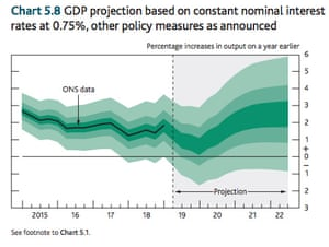 Bank of England central growth forecast
