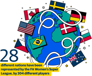 28 different nations have been represented by the FA Women's Super League, by 204 different players
