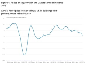UK house price growth