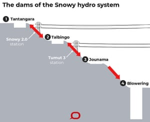 Diagram showing the dams of the Snowy hydro system