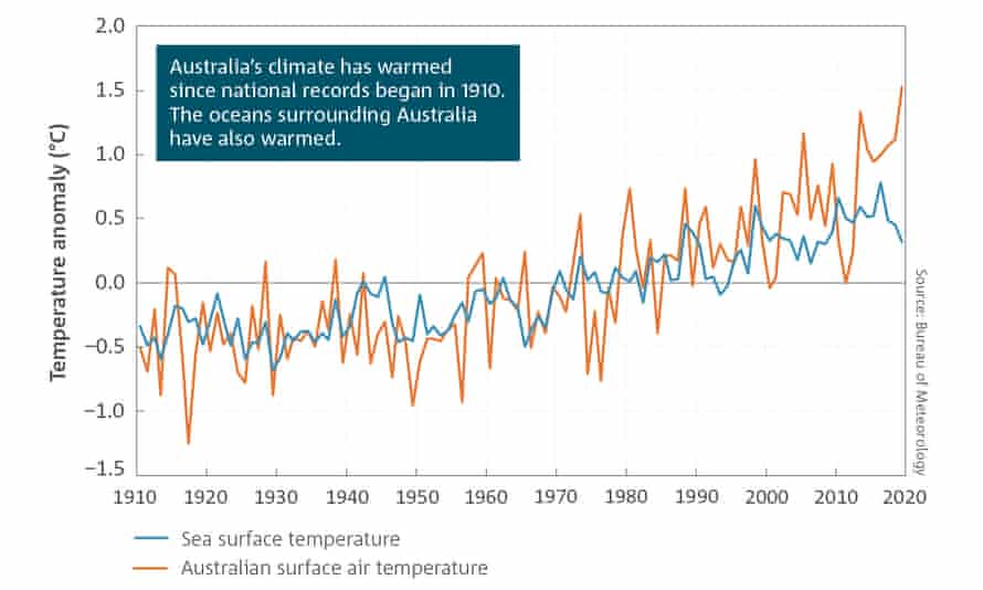 Temperature rise graph from the 2020 BoM/CSIRO State of the Climate report
