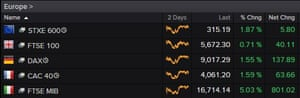 European stock markets, closing prices