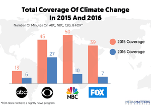 Network climate change coverage in 2015 and 2016.