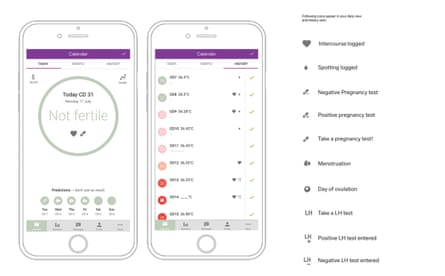Details of the Natural Cycles App
