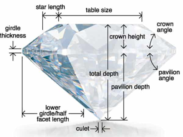 Gemological Institute of America image showing the anatomy of a diamond