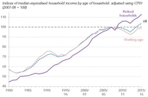 Pensioner incomes jump