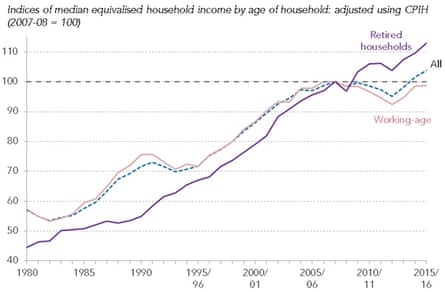 Pensioner incomes jump