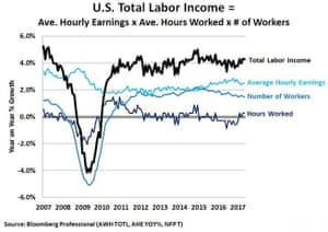 US total labor income