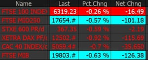 All major European indices are now in the red.