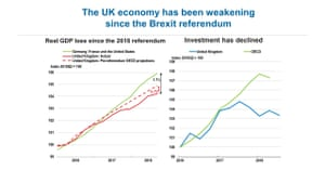 OECD's economic outlook for the UK