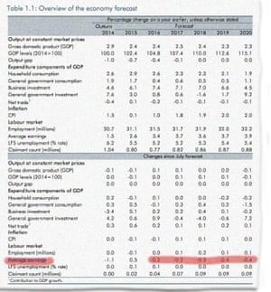 Average earnings revised downwards