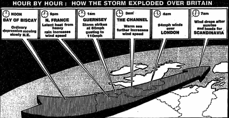 How the storm exploded over Britain