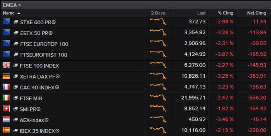 European stock markets dive.