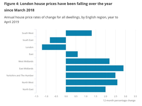 Falling Into Belief Gap What It Feels >> Brexit Uncertainty Hits Uk Manufacturing London House Prices Drop