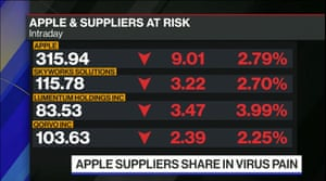 Apple's shares price at the open, February 18 2020